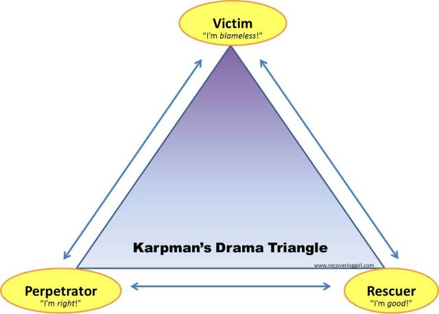 Karpmans Drama Triangle