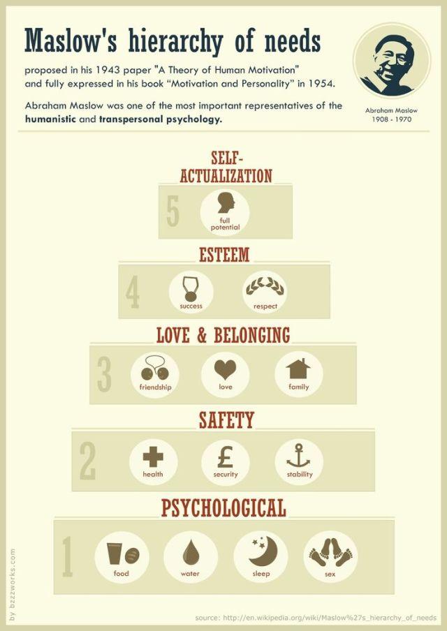 maslow's hierarchy2
